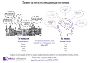 organisational-behavioural-change